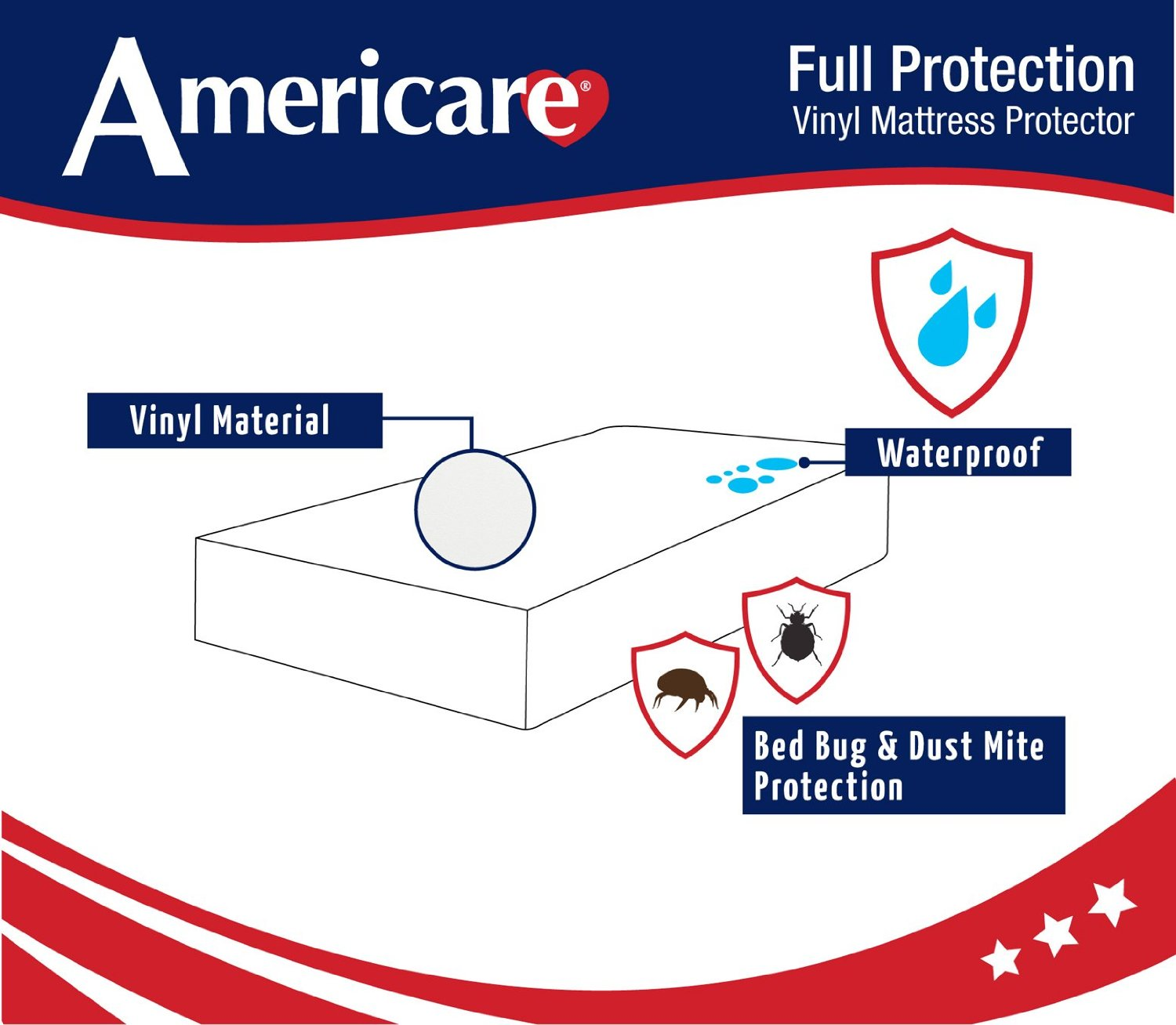 Mattress Protector From Urine Americare Vinyl Fitted Mattress Protector | Happy Homemaker